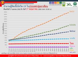 สถานการณ์การติดเชื้อโควิด-19 ในอาเซียน  ณ วันอาทิตย์ที่ 17 พฤษภาคม 2563 เวลา 19.30 น.
